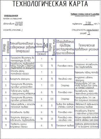Операционная карта проверки степени сжатия в цилиндрах автомобиля МАЗ-54331
