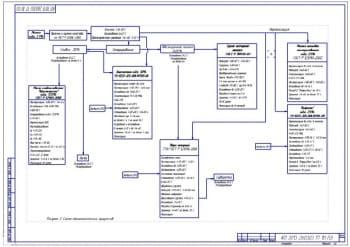 Схема технологических процессов переработки молока