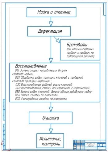 Маршрутная схема восстановления головки блока цилиндров ДВС