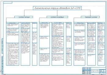 Маршрутная карта диагностики систем автомобиля ЗИЛ-433110