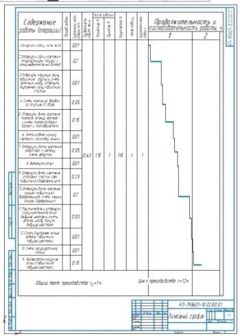 Линейный график разборки ведущего моста