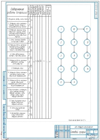 Сетевой график технического обслуживания №2 ведущего моста