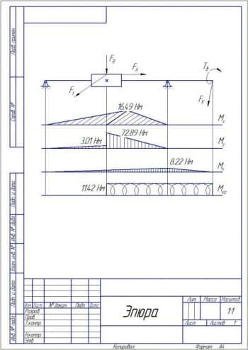 12.Чертеж эпюры 2, показывающей распределение величины нагрузки на объект (формат А4)