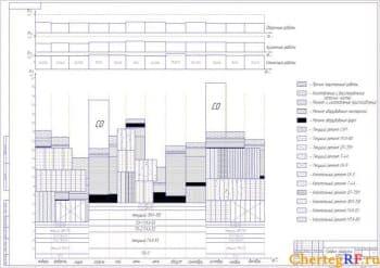 Чертеж графика загрузки ЦРМ на год с обозначением: прочих(неучтенных) работ