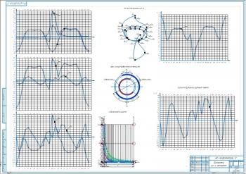 1.Диаграммы сил и моментов А1