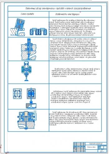 Конструкции электрических приводов клапанов газораспределения