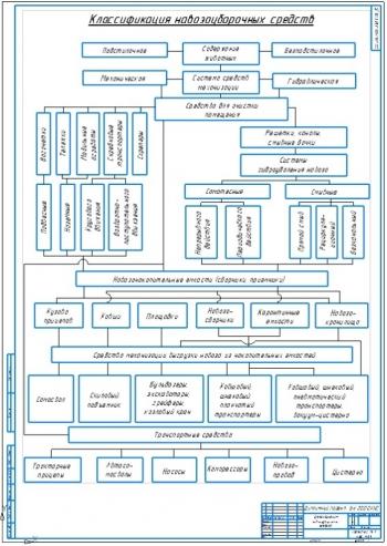 1.Чертеж классификации навозоуборочных средств на формате А1