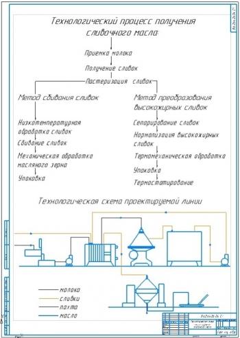 Технология изготовления сливочного масла