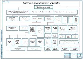 Чертеж классификации доильных установок