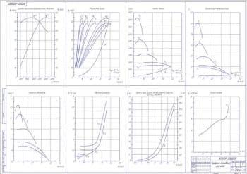 Графики тягового расчета. Представлены графики внешней скоростной характеристики двигателя, мощностного баланса, тягового баланса, динамической характеристики, расход топлива, времени и пути разгона до максимальной скорости, ускорение автомобиля, обратные