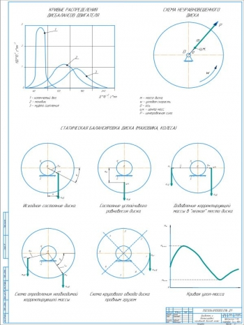 Чертеж анализа дисбаланса и балансировки маховиков, дисков, колес тракторов и автомобилей