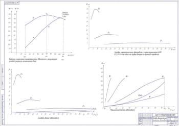 Сборочный чертеж коробки передач, тягово-динамических параметров автомобиля и кинематической схемы трансмиссии