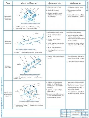 Обзорный чертеж основных типов конструкций подборщиков