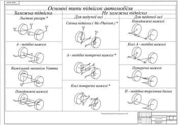 Чертеж общего вида основный типов зависимых и независимых подвесок автомобиля (формат А1)