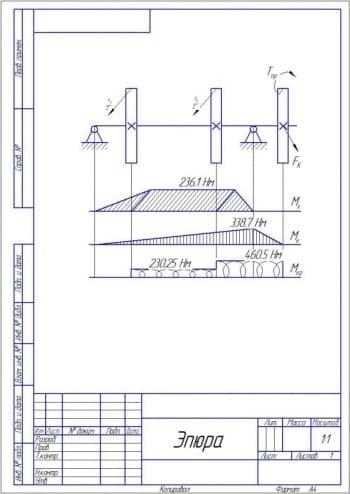 13.Чертеж эпюры 3, показывающей распределение величины нагрузки на объект (формат А4)