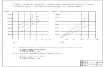 1.Чертеж график зависимости исследование рабочих процессов