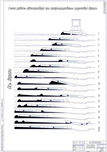 15.Схема работы автогрейдера при профилировании грунтовой дороги (формат А1)
