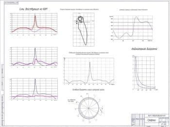 Чертеж графиков. На чертеже представлено восемь графиков: силы, действующие на КШМ