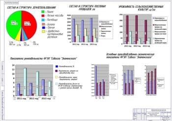 1.Чертеж анализа хозяйственной деятельности аграрного хозяйства на примере конкретного предприятия  (формат А1)