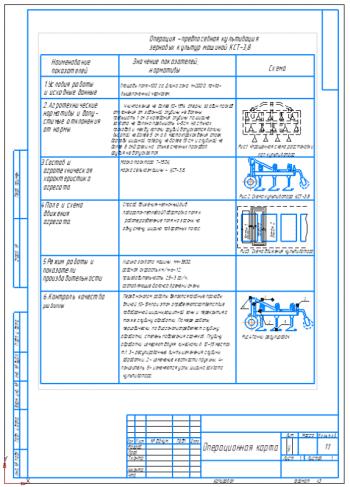 Разработка операционной карты предпосевной культивации зерновых