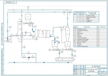 2.Технологическая схема установки А2
