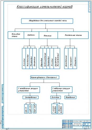 2.Классификационный чертеж конструкций измельчителей кормов на формате А1