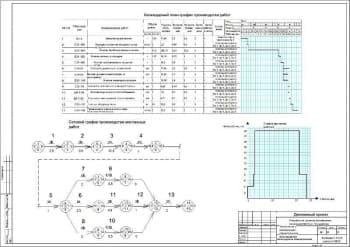 2.Чертеж календарного планирования производства работ, графика движения и сетевого графика производства монтажных работ (формат А2)
