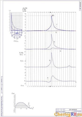 Представлен также чертеж динамики КШМ на формате А1