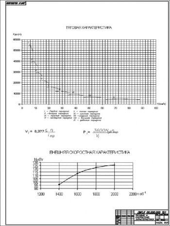 2.Графики тяговой и скоростной характеристик