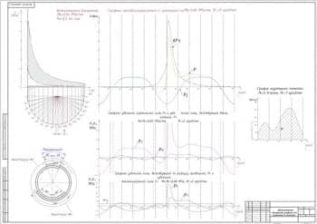 чертеж индикаторная диаграмма, графики сил и крутящего момента (формат А1)