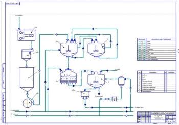 2.Принципиальная технологическая схема линии производства пива (формат А1)