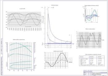 чертеж графики по двигателю (формат А1)