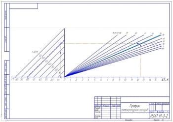 3.График температурных напоров (формат А3)