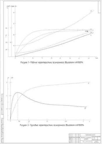 3.Графики рабочих и пусковых характеристик двигателя а4АН180М4(формат А1)