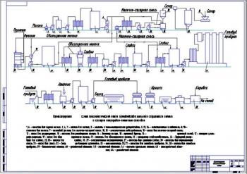 3.Проектируемая технологическая схема линии производства сгущённого молока с сахаром на А1