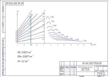 Чертеж динамического паспорта автомобиля МАЗ-64229 с указанием ключевых характеристик (формат А3)