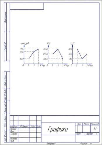 4.Чертеж графиков цены, КПД и температуры (формат А4)
