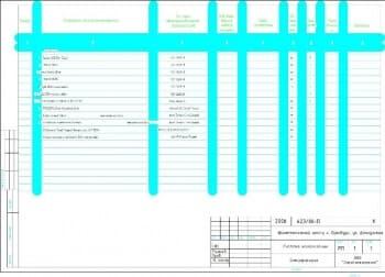 4.Спецификация оборудования и материалов  (формат А3)