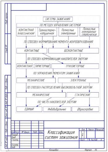 4.Чертеж схемы классификации систем зажигания (формат А4)