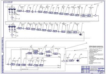 4.Операторная модель технологической линии производства муки и манной крупы (формат А1)