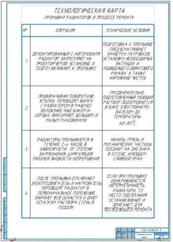 4.Технологическая карта промывки радиаторов в процессе ремонта (А1)