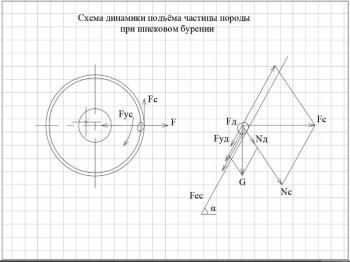4.Схема динамики подъема частицы породы при шнековом бурении