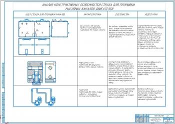 4.Анализ конструктивных особенностей стенда для промывки масляных каналов двигателей А1