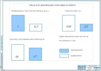 4.Показатели экономической эффективности проекта А1