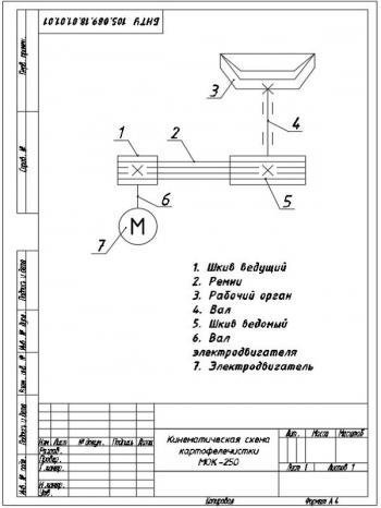 4.Кинематическая схема картофелечистки МОК-250 А4