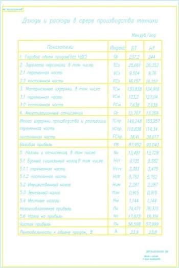 4.Чертеж доходов и расходов в сфере производства