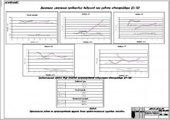 5.Динамика изменения пробеговых выбросов при работе ДЗ-122 в виде графиков, а также сравнительный анализ способов профилирования поверхности автогрейдером А1