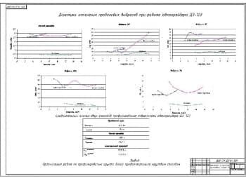 5.Чертеж динамики изменения пробеговых выбросов при работе автогрейдера ДЗ-122