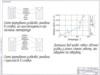 5.Схема формирования усадочной раковины. Выполнены два рисунка и график