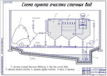 5.Структурная схема пункта очистки сточных вод (формат А1)